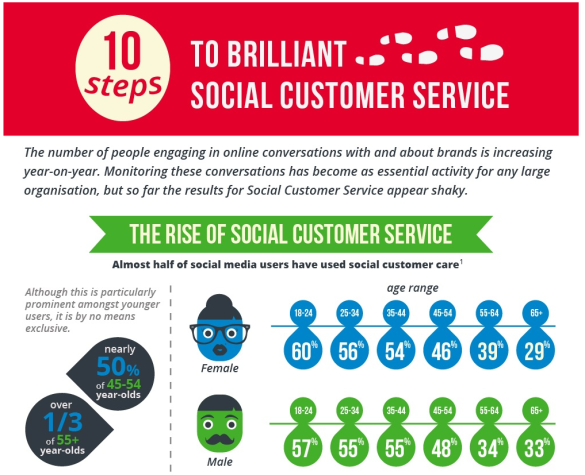 10 Steps to Brilliant Customer Service - Infograph by Our Social Times